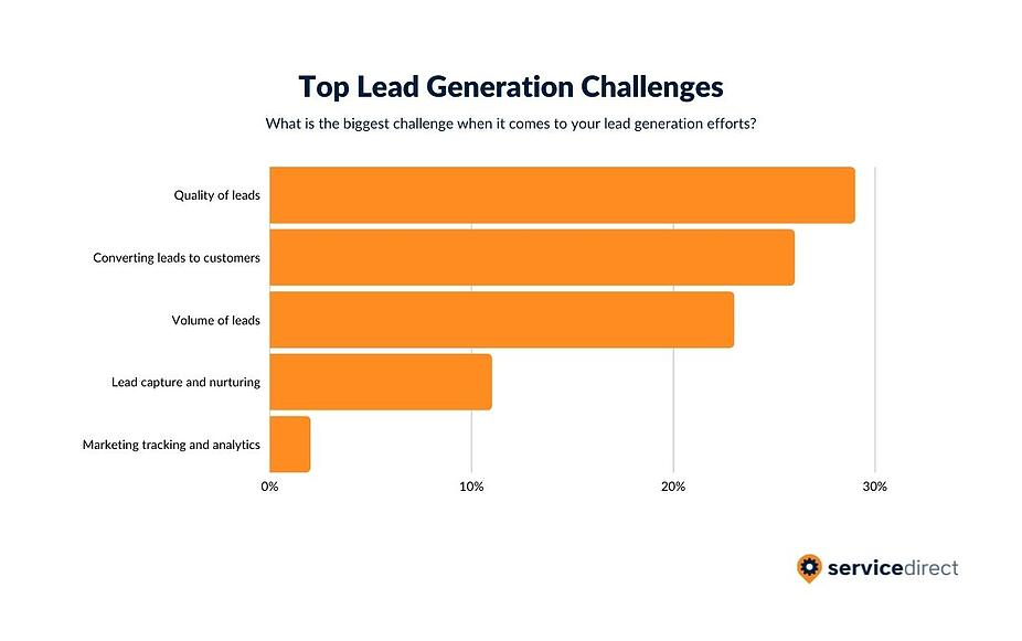 2021 Lead Generation Challenges