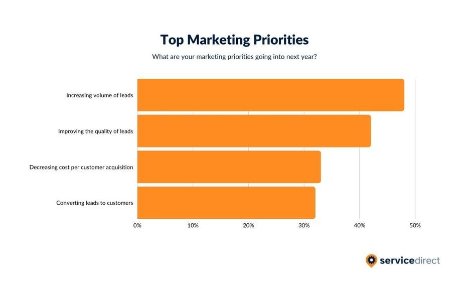 2021 Marketing Priorities