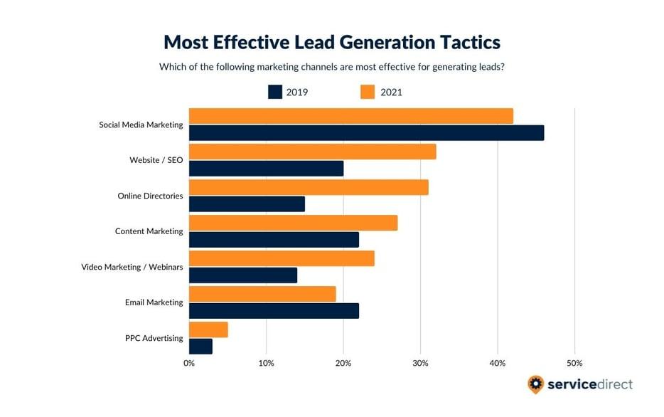 2021 Most Effective Lead Generation Tactics