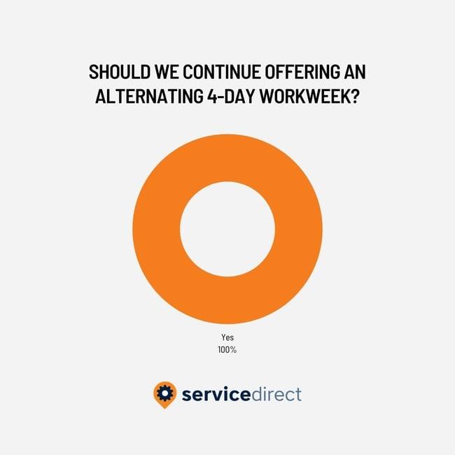 4 Day Work Week Survey