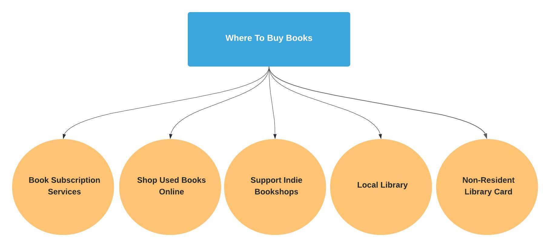 Book Club Where To Buy Books Diagram