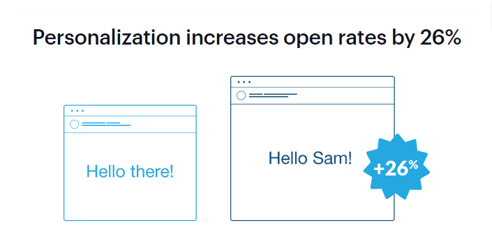 personalized-email-concept