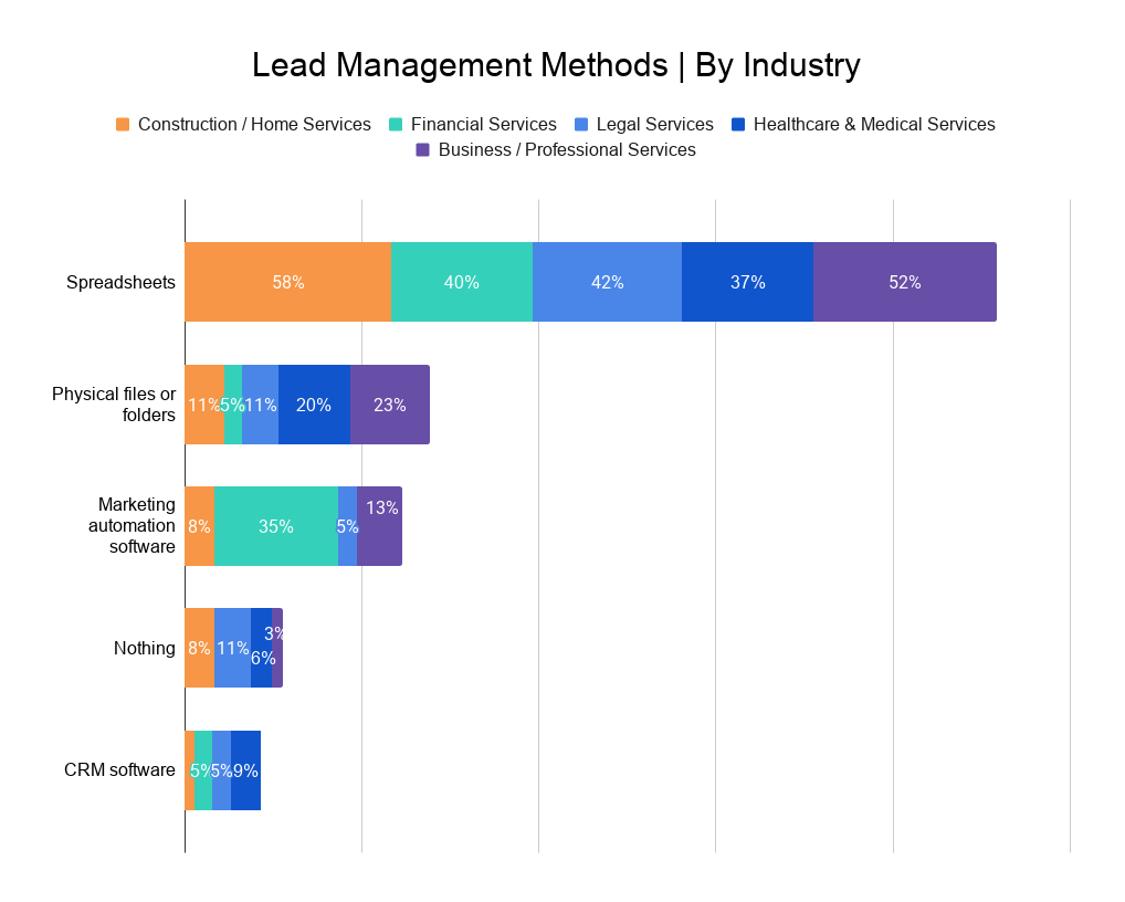 Lead Management Methods _ By Industry