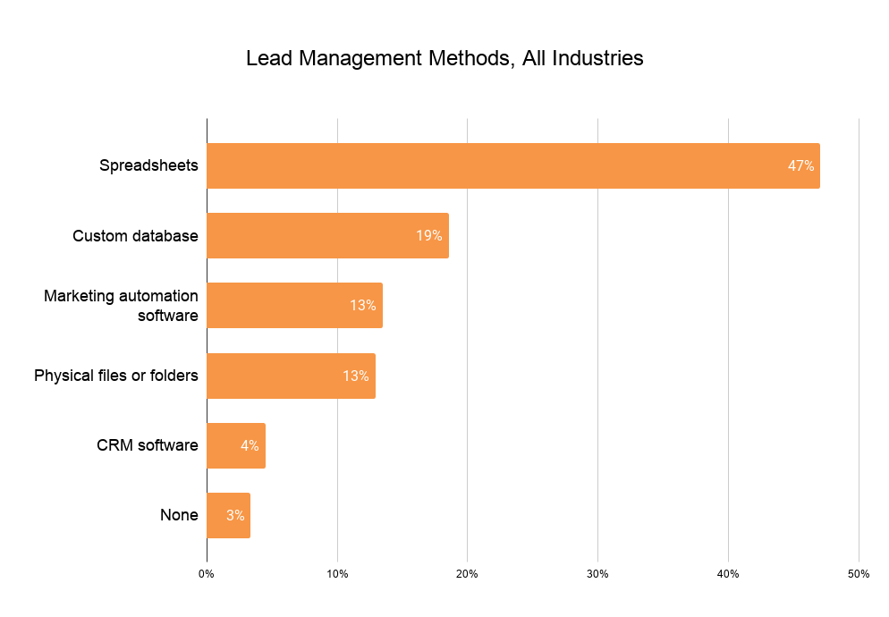 Lead Management Methods, All Industries (1)