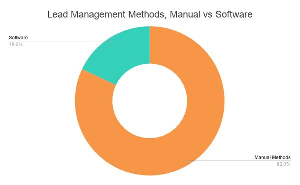 Lead Management Methods, Manual vs Software