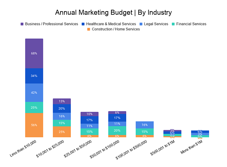 Annual Marketing Budget _ By Industry