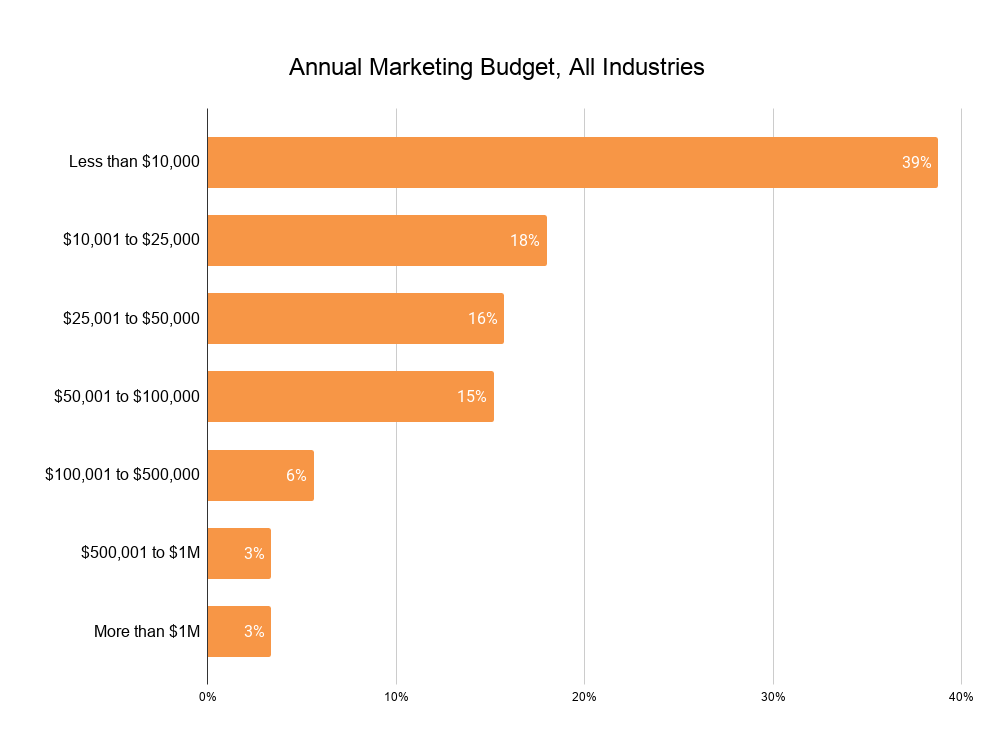 Annual Marketing Budget, All Industries (1)