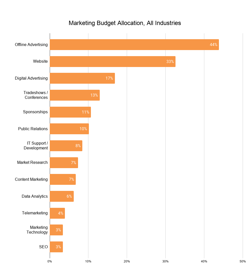 Marketing Budget Allocation, All Industries (2)