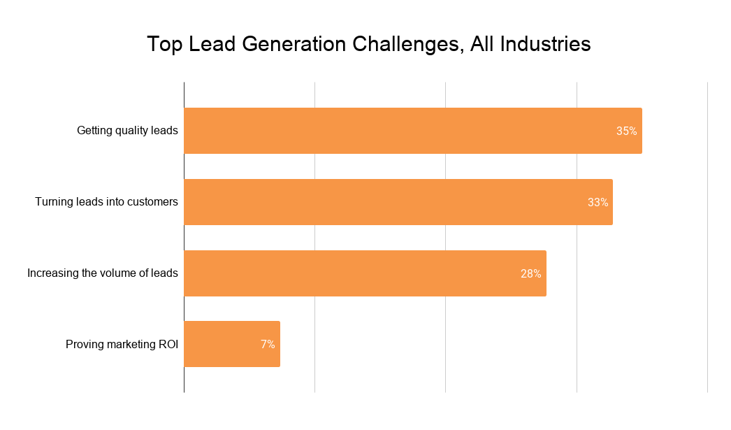 Top Lead Generation Challenges, All Industries (1)