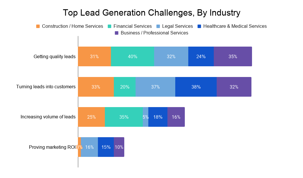 Top Lead Generation Challenges, By Industry (1)