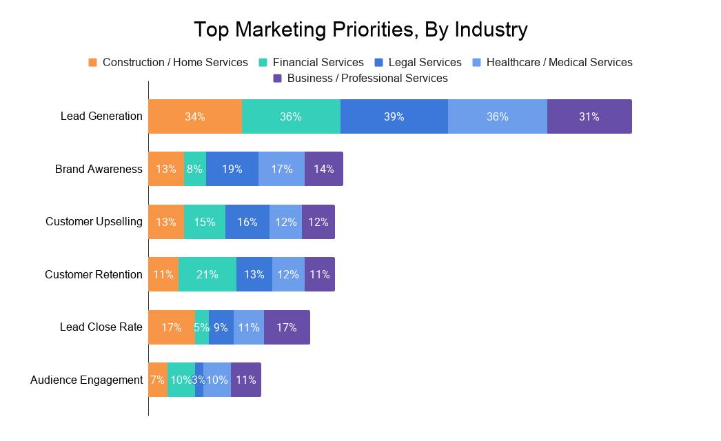 Top Marketing Priorities, By Industry (1)