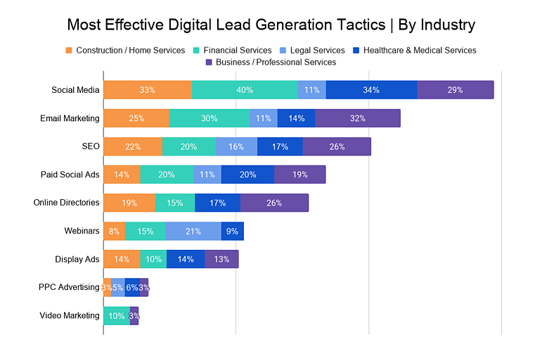 Most Effective Digital Lead Generation Tactics _ By Industry