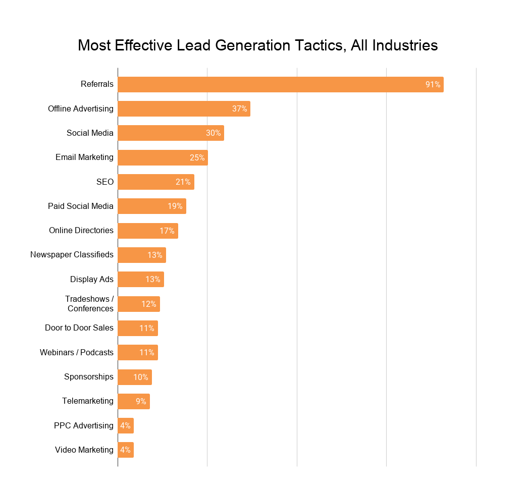 Most Effective Lead Generation Tactics, All Industries (1)