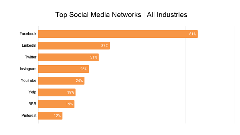Top Social Media Networks _ All Industries