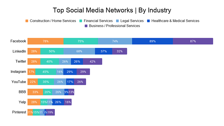 Top Social Media Networks _ By Industry