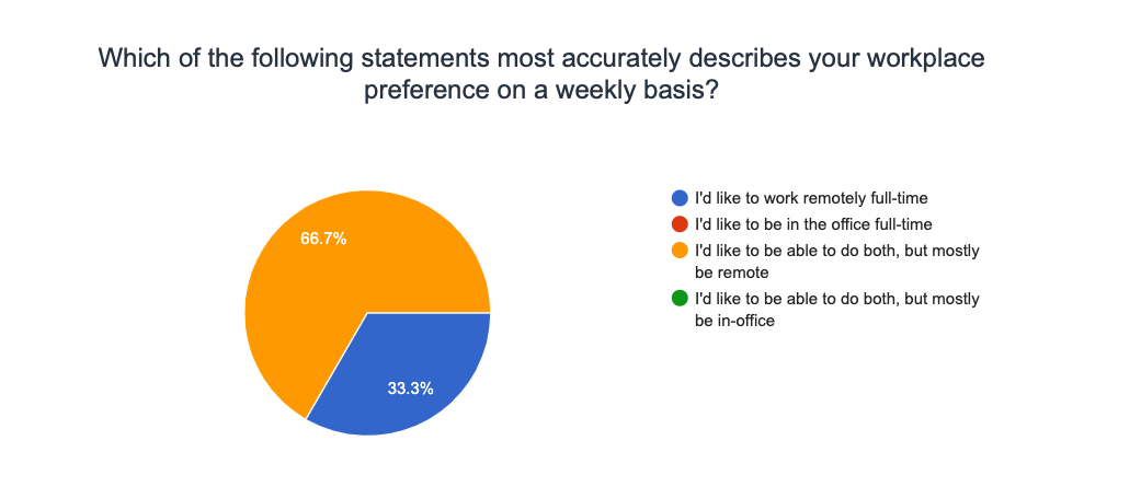 Service Direct Remote Work Survey 2021 - what is your workplace preference?