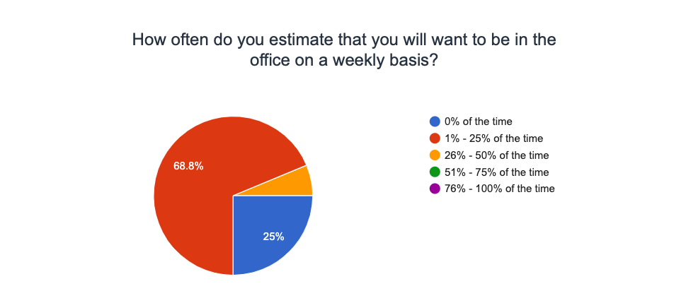 Service Direct Remote Work Survey 2021 - how often will you use physical office?