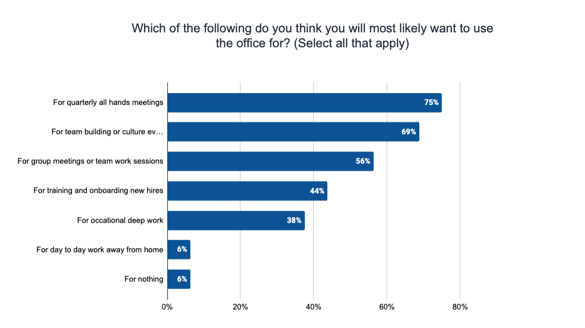 Service Direct Remote Work Survey 2021 - what will you use the physical office for?