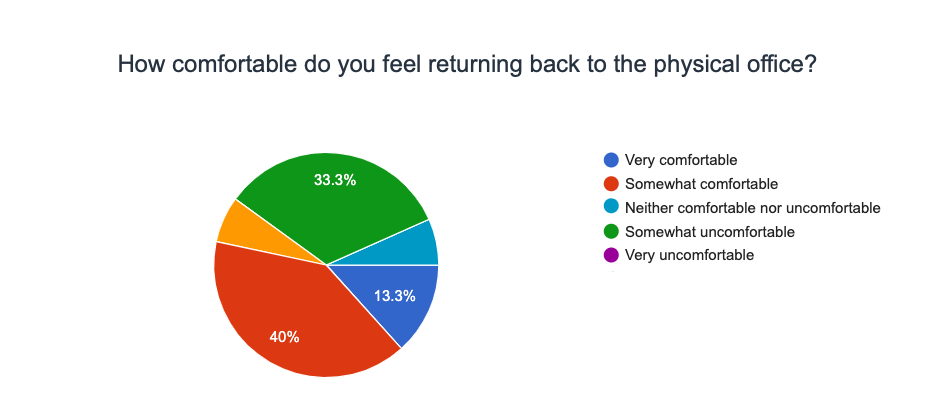 Service Direct Remote Work Survey 2021 - how comfortable do you feel returning to the office?