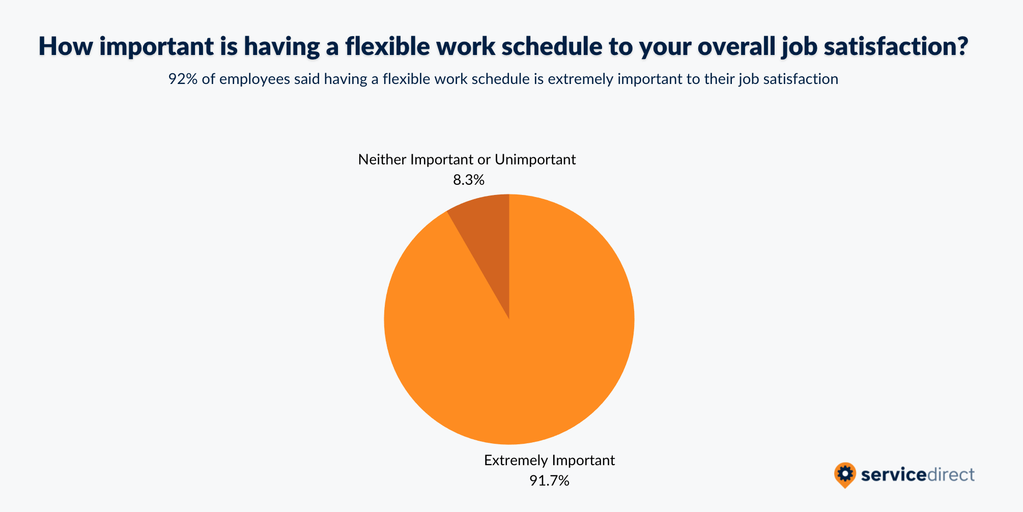 How important is having a flexible work schedule to overall job satisfaction?