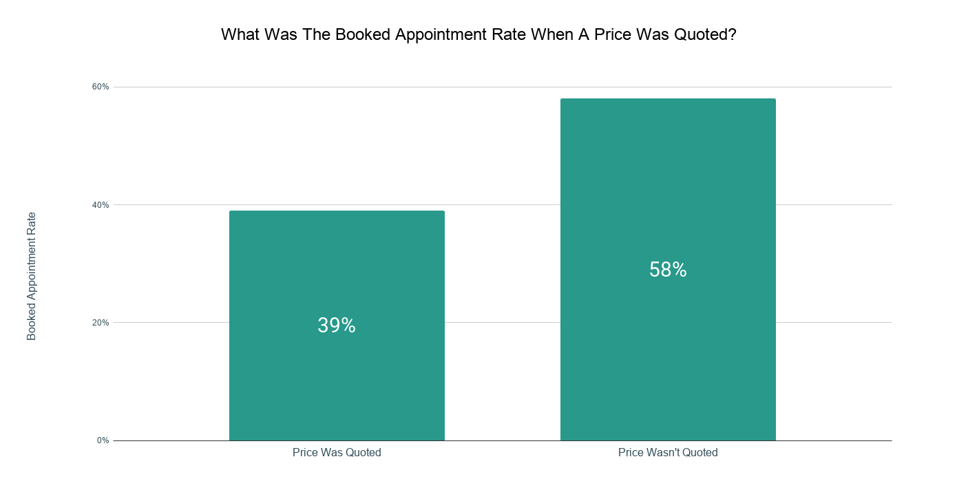 What Was The Booked Appointment Rate When A Price Was Quoted_