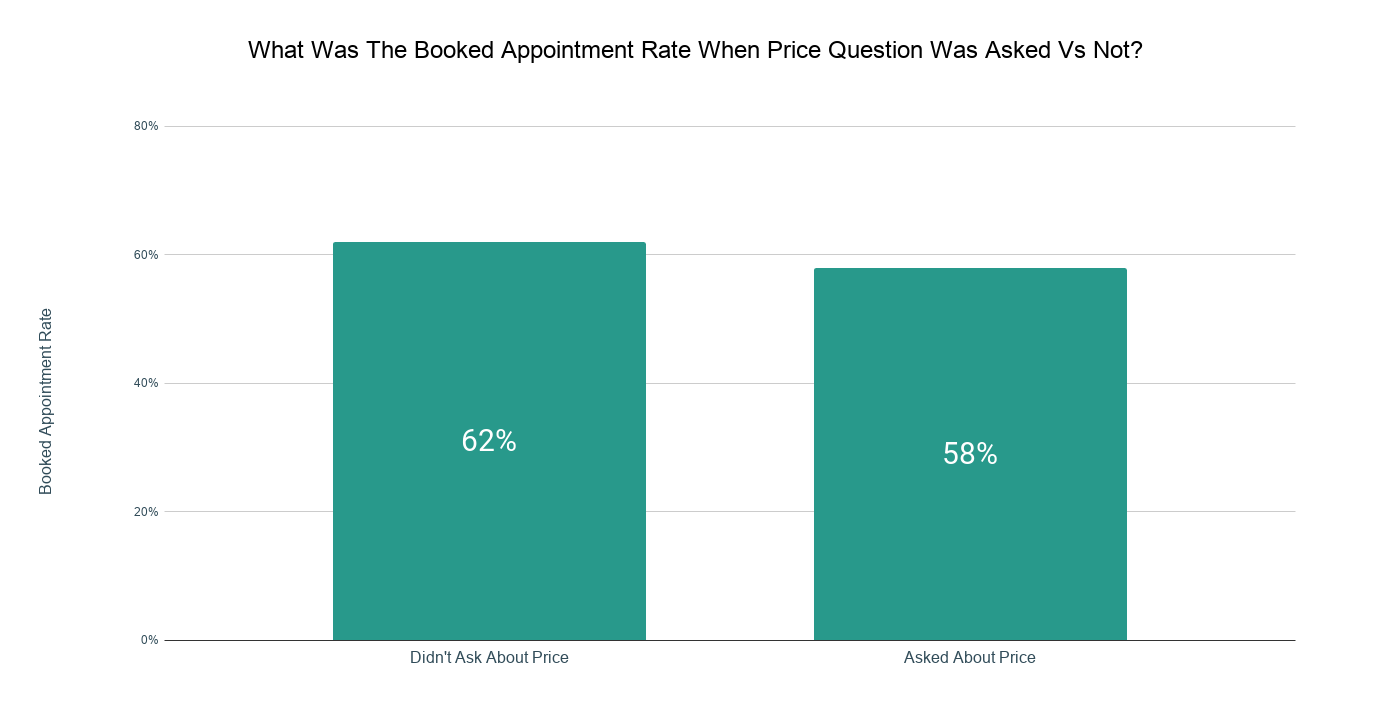 What Was The Booked Appointment Rate When Price Question Was Asked Vs Not_